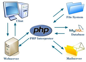 Use PHP for a dynamic website